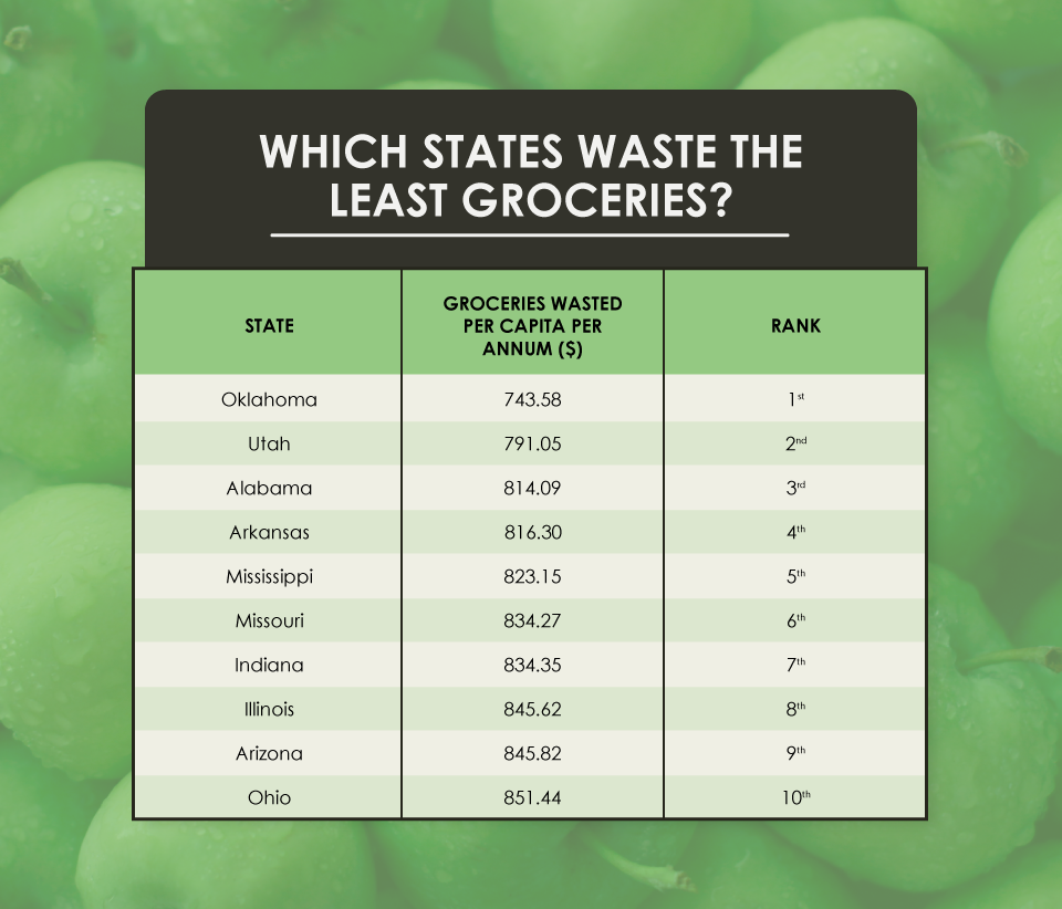 States With the Lowest Food Waste