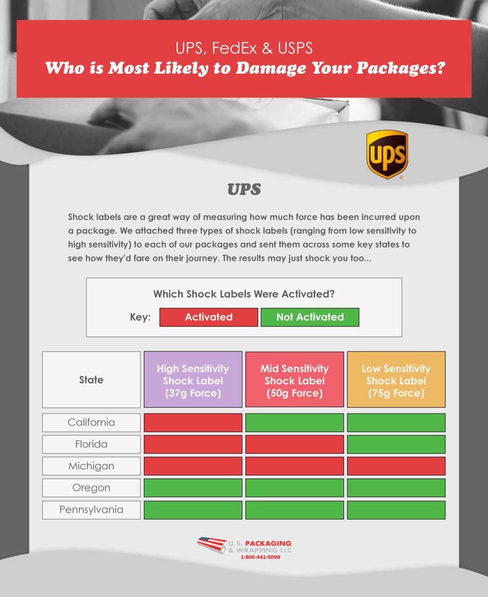 UPS Shipping Stats