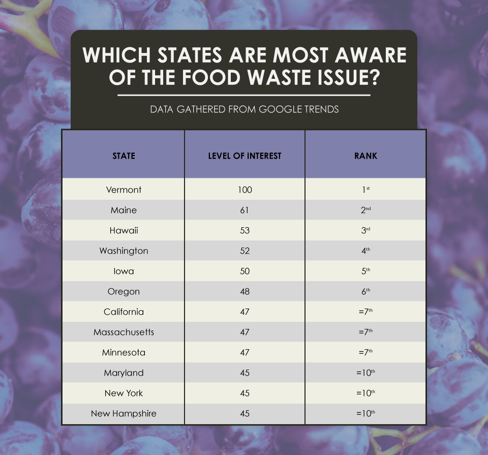 Which States are Most Aware of the Food Issue
