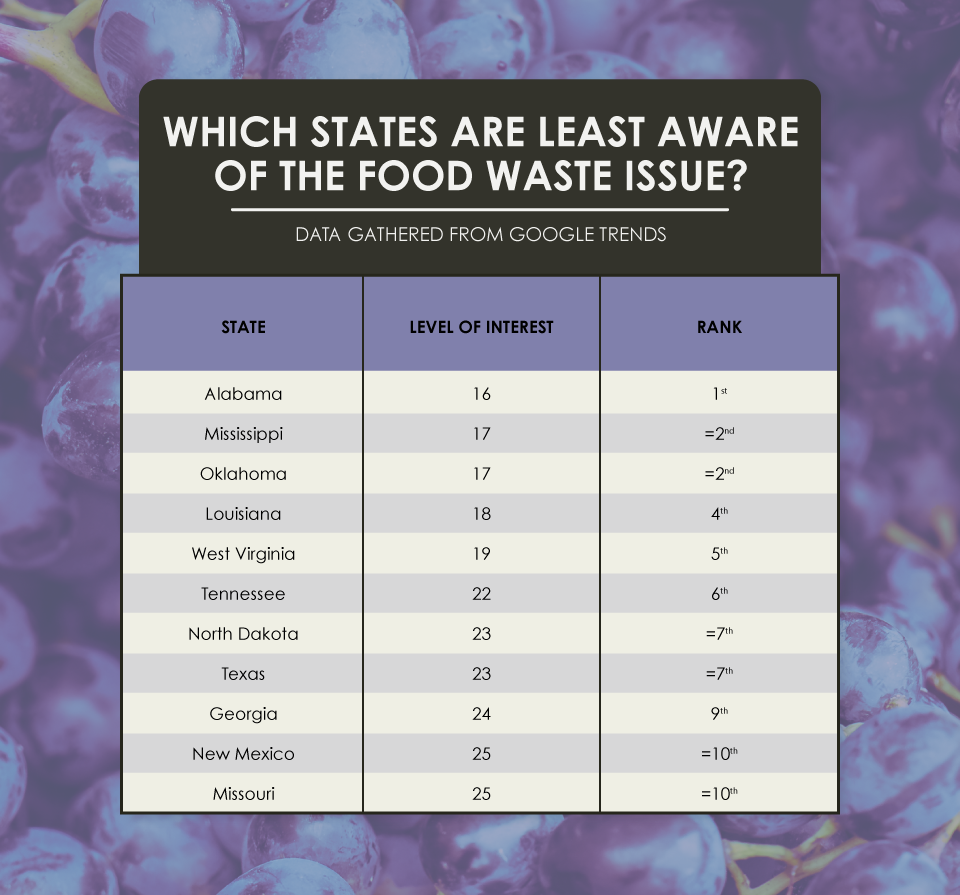 Which States are Least Aware of the Food Waste Problem