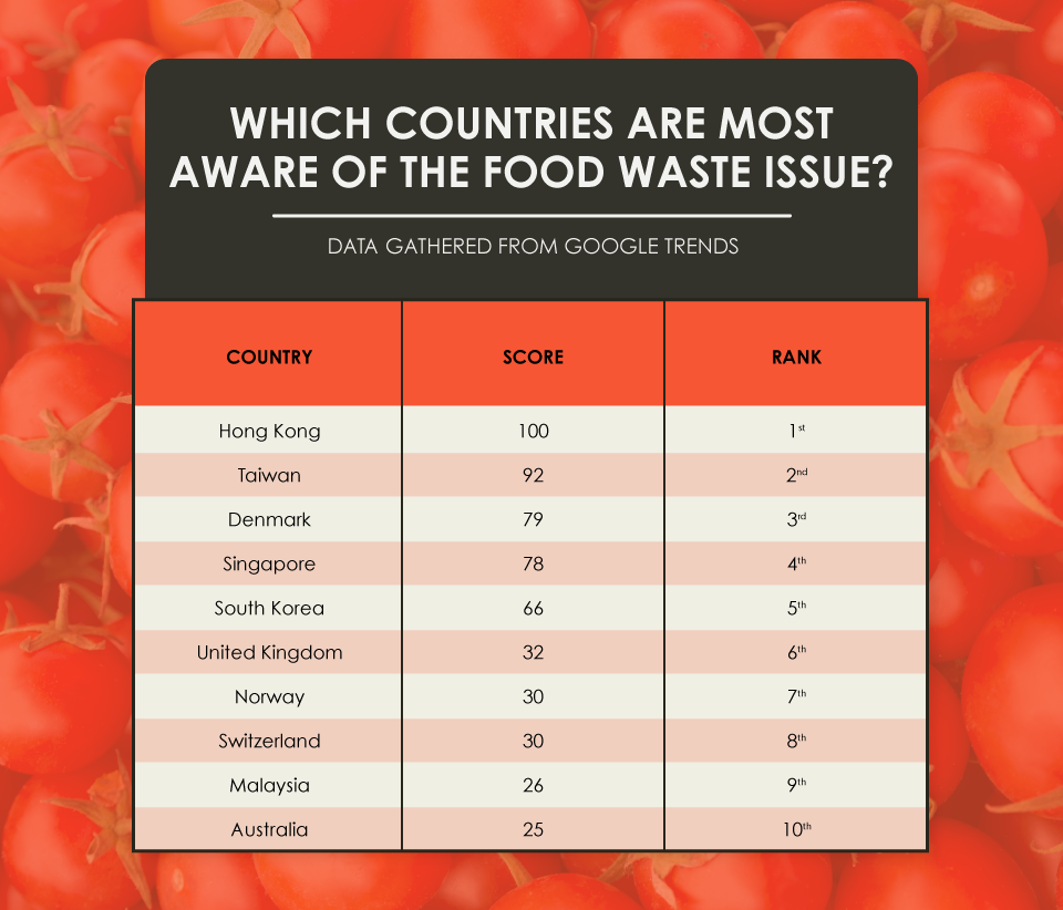 Which Countries are Most Aware of the Food Waste Problem