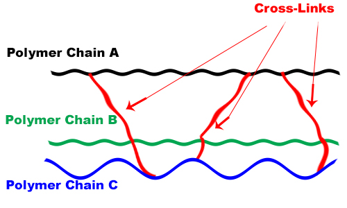 Cross Linking Polymers