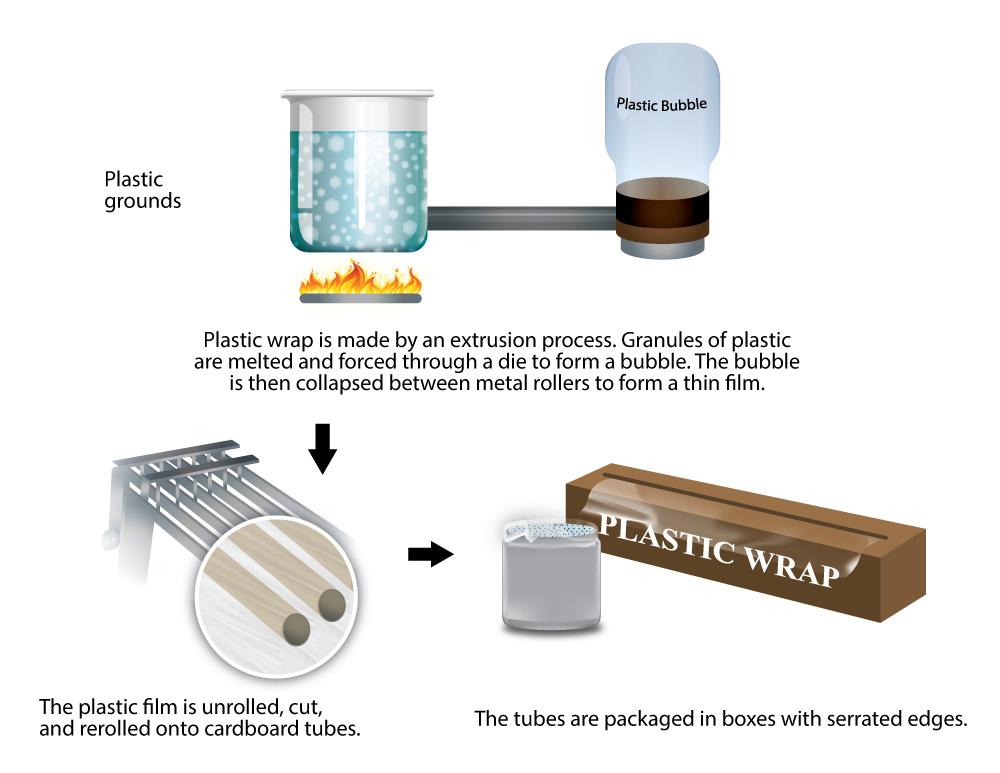 An image showing the process of making plast wrap with the following information: Plastic wrap is made by an extrusion process. Granules of plastic are melted and forced through a die to form a bubble. The bubble is then collapsed between metal rollers to form a thin film. The plast film is unrolled, cut, and rerolled onto cardboard tubes. The tubes are packaged in boxes with serrated edges.