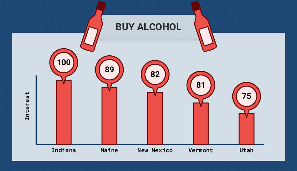 Buy Alcohol Search Queries