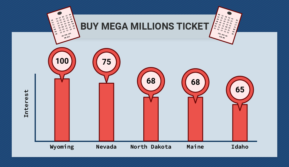 Buy Mega Millions Search Queries