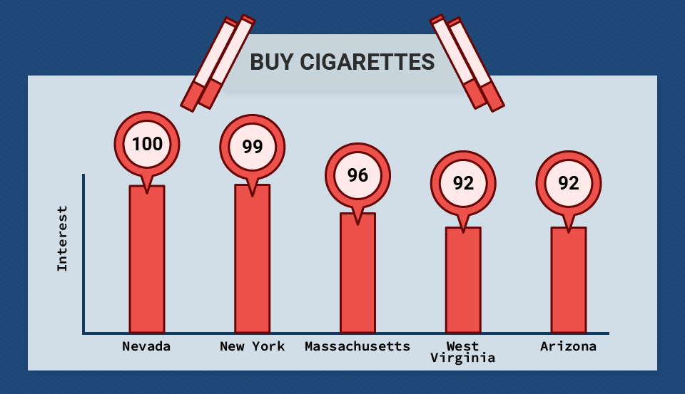 Buy Cigarettes Search Queries