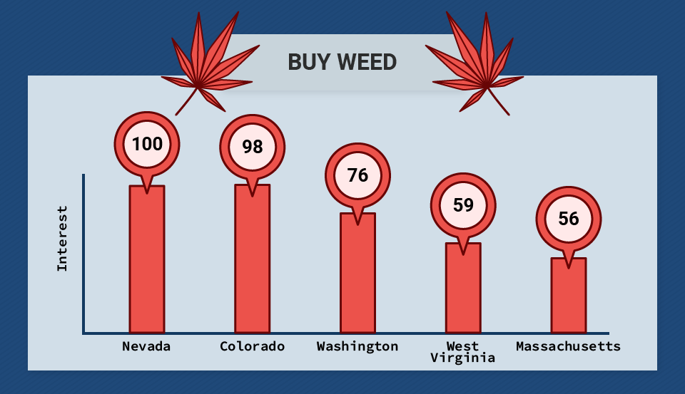 Buy Weed Search Queries