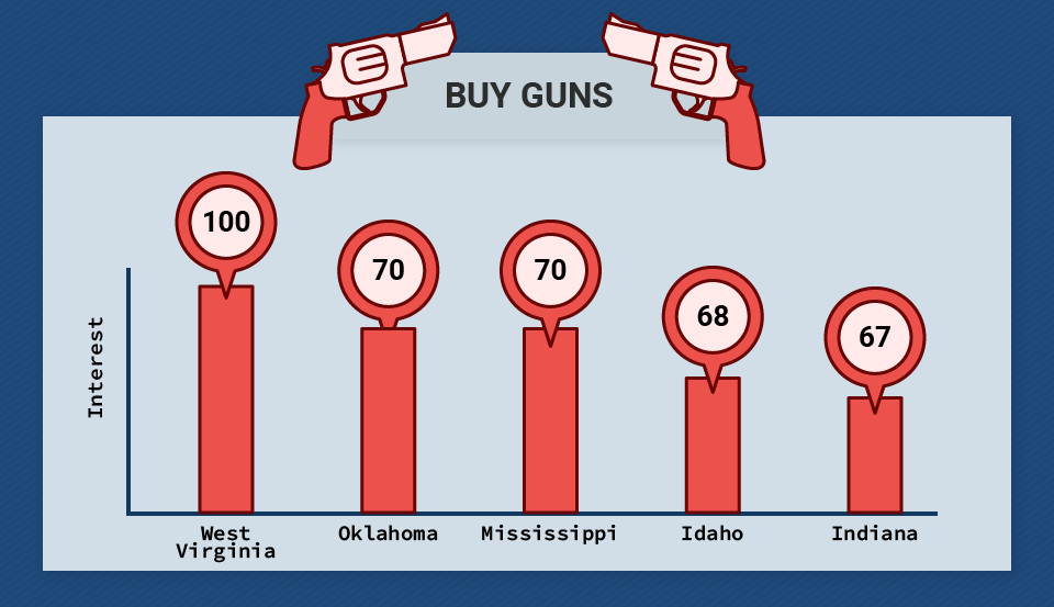 Buy Guns Search Queries