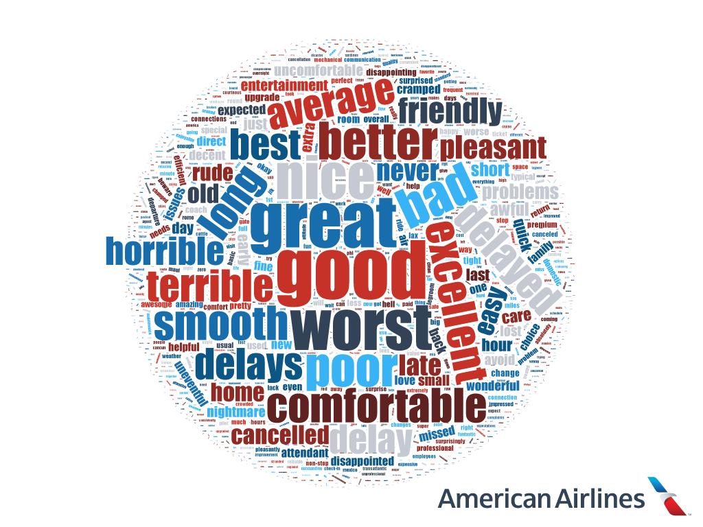 American Airlines Word Cloud