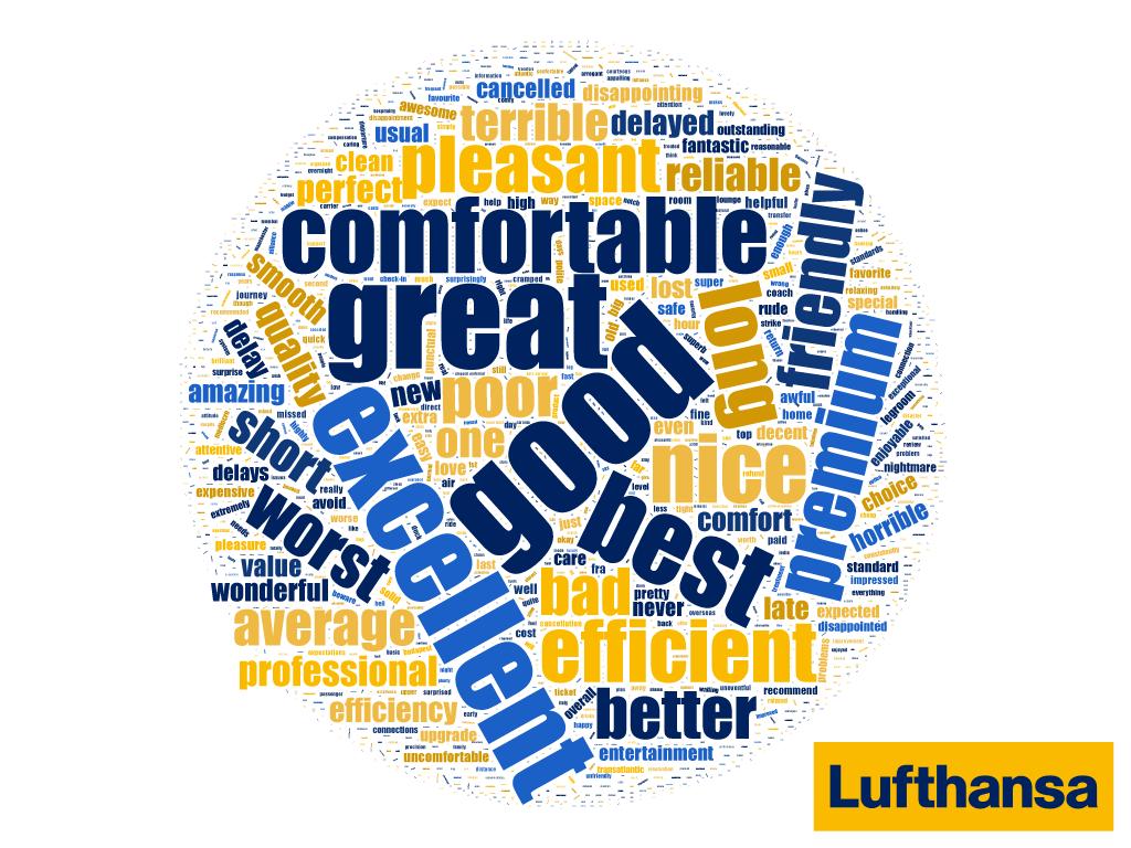 Lufthansa Word Cloud