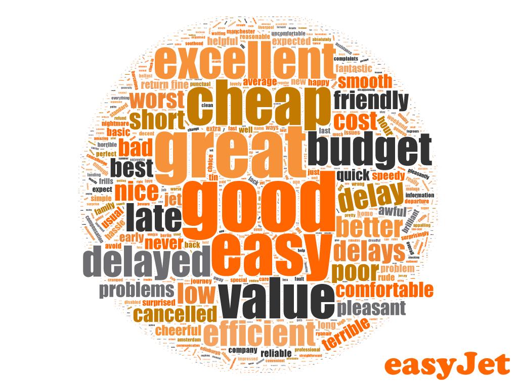 easyJet Word Cloud